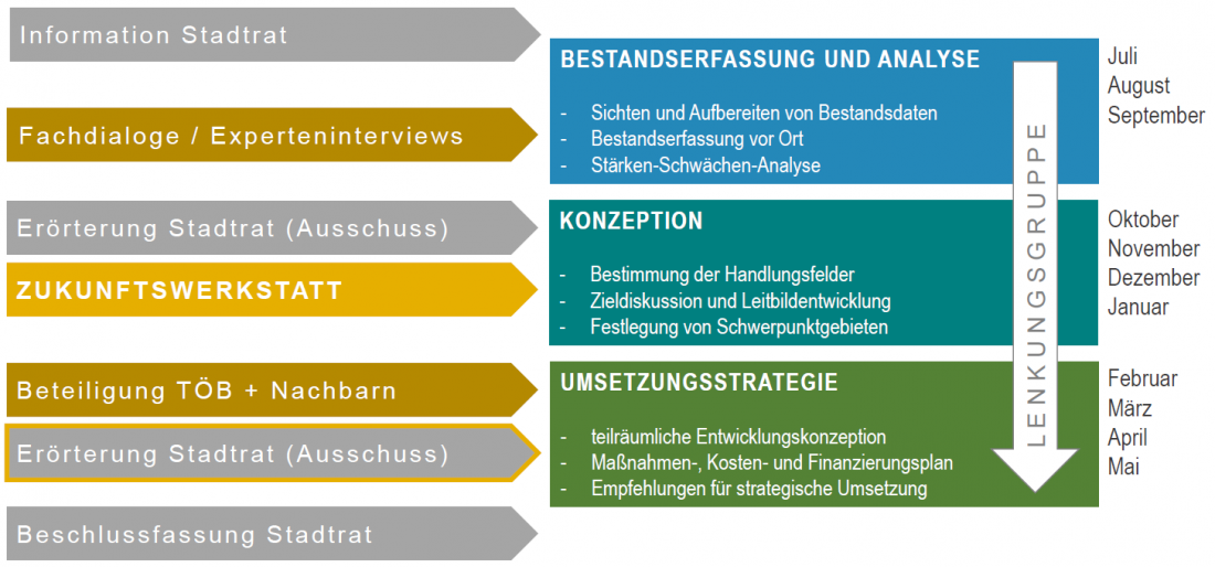 Prozess ISEK Kranichfeld quaas-stadtplaner Integriertes Stadtentwicklungskonzept Ablauf Bürgerbeteiligung Moderation Quaas Stadtplaner Weimar